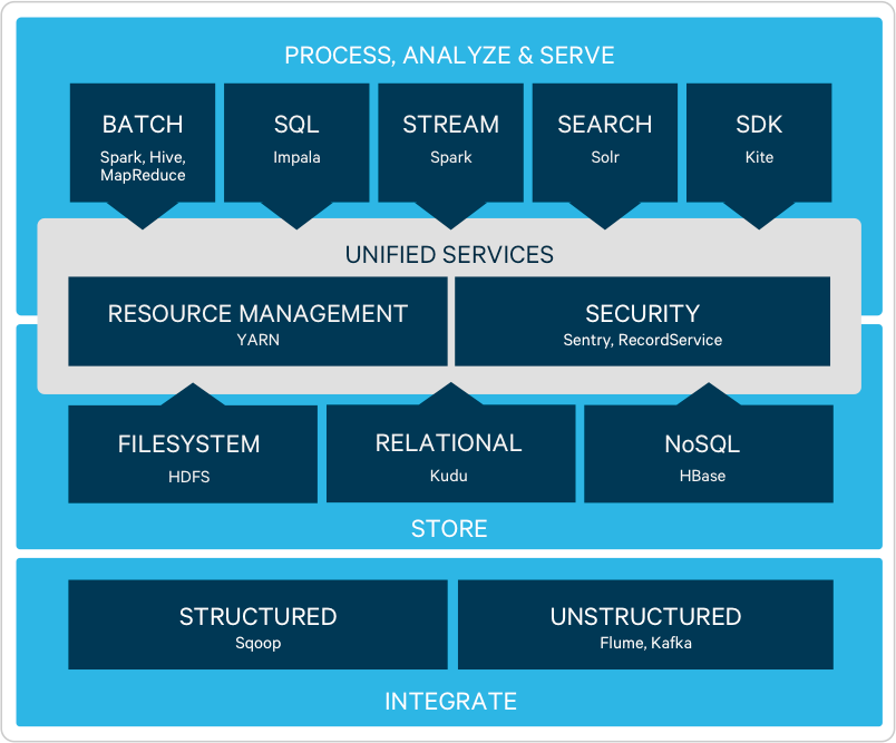 Cloudera's distribution of Apache Hadoop