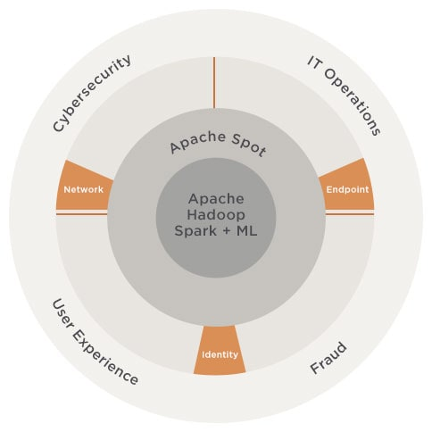 Apache Spot Open Data Models (ODM)