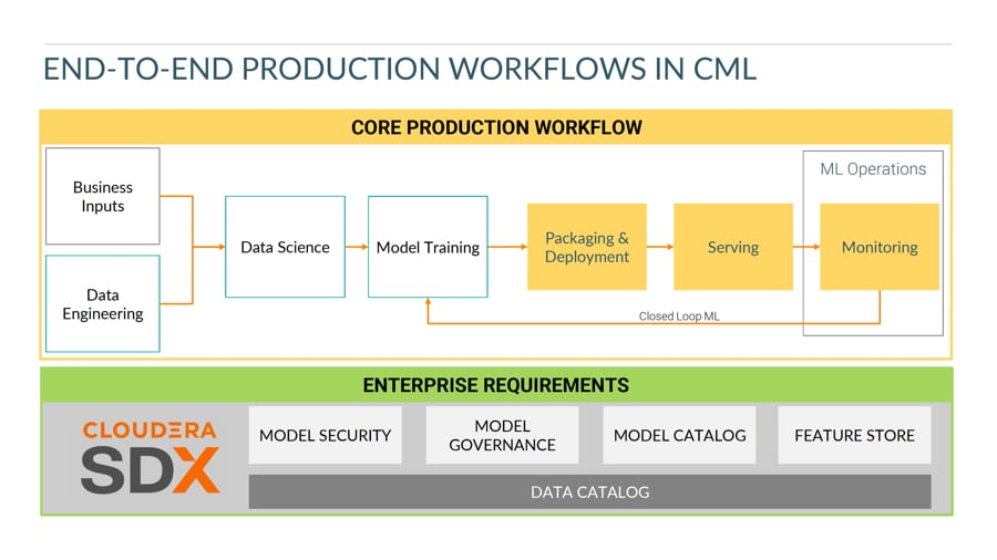 Enabling ML workflows at scale webinar
